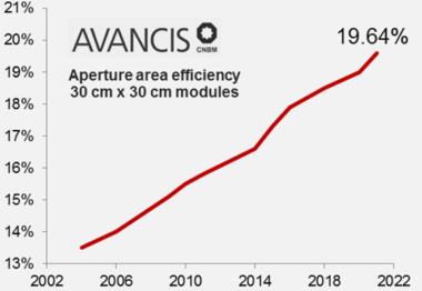 New efficiency record for CIGS solar modules